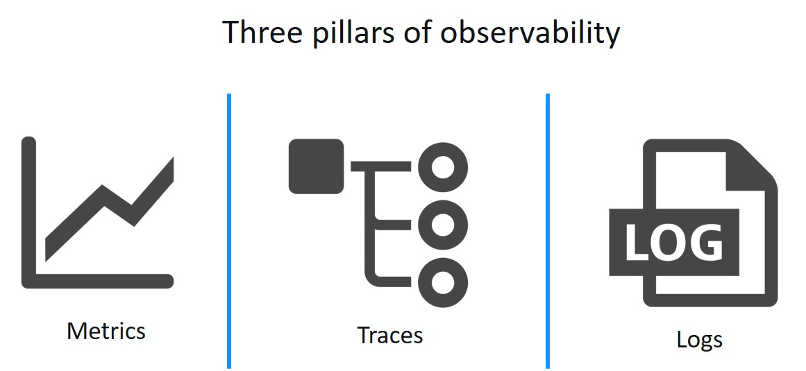 Experiences With Implementing Observability For Serverless Applications Using Native Aws Services