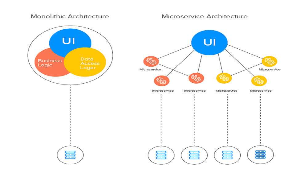 To Microservices or not